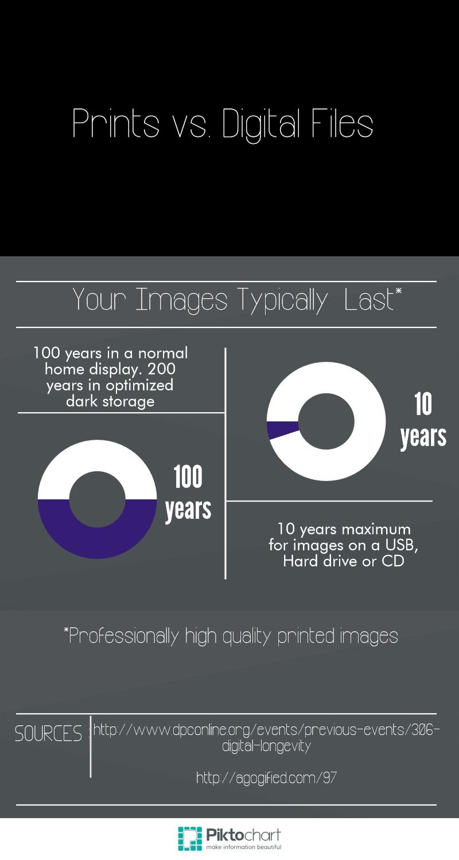 Prints vs. Digital